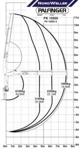 Автоманипулятор Камаз 53215