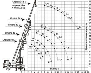 Автокран КС-3577-3 (14 тн)