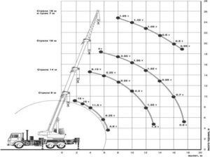 Автокран КС 35715 (16 тн)