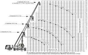Автокран  45717К-1 (25 тн)