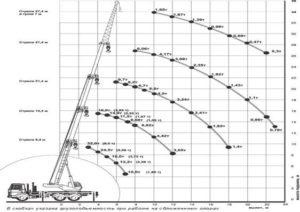 Автокран  КС-55729-1В (32 тн)