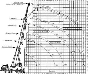 Автокран (40 тн)