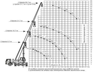 Автокран  КС -55713-5К вездеход (25 тн)