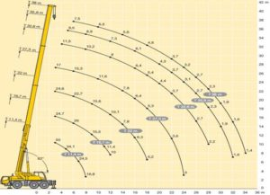 Автокран (50 тн)